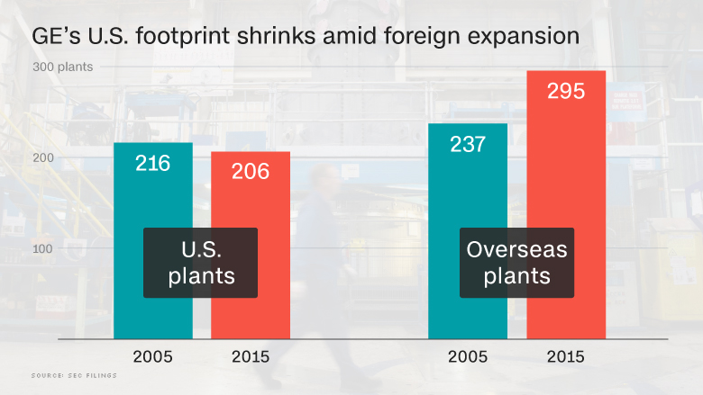 GE foreign expansion