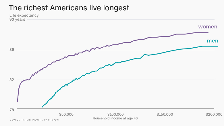 richer live longer