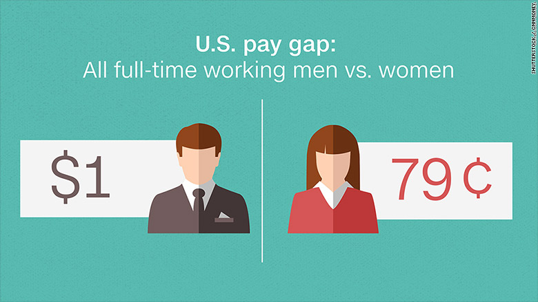 wage gap between genders The median salary for women working full-time is about 80% of men's that gap, put in other terms, means women are working for free 10 weeks a year.