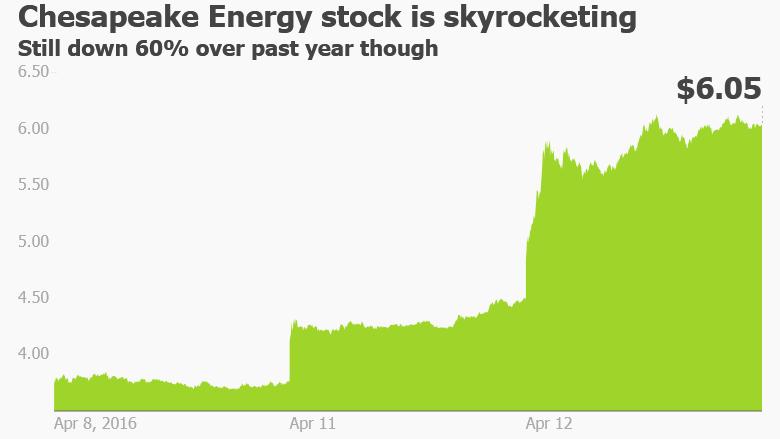 Chesapeake stock soaring oil gas