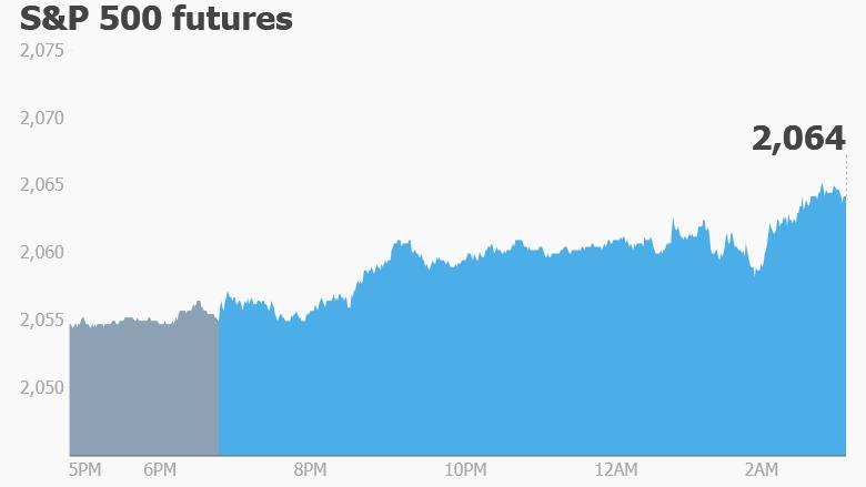 stocks trading premarket futures