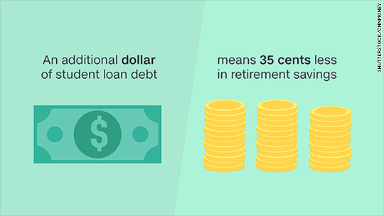 This is how much student debt will cost you in retirement