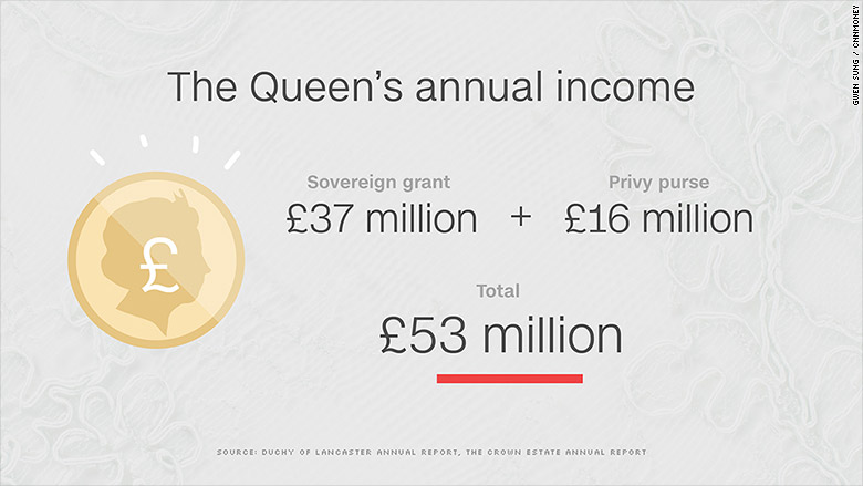 queen annual income
