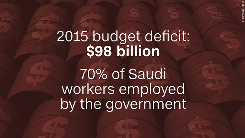 saudi oil deficit
