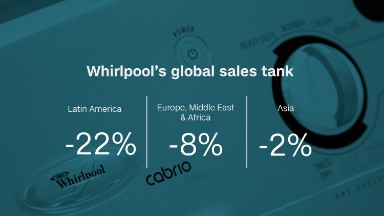 Whirlpool: Poster child of global economic turmoil