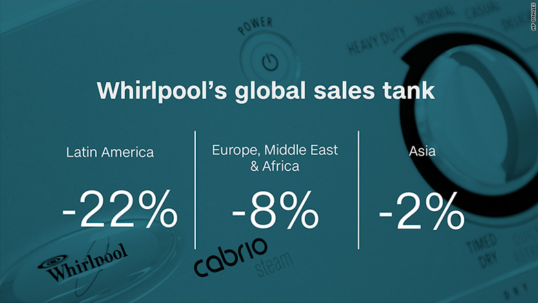 whirlpool sales