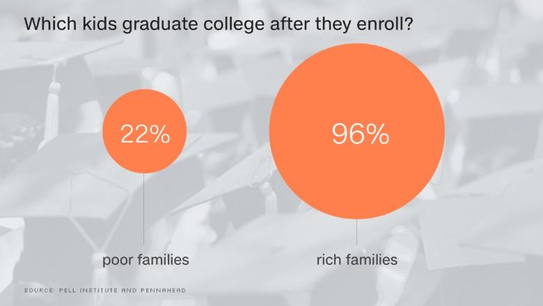 chart graduate college