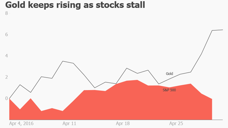 gold rises stocks stall