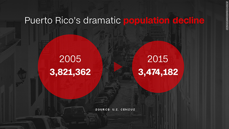 chart puerto rico population decline