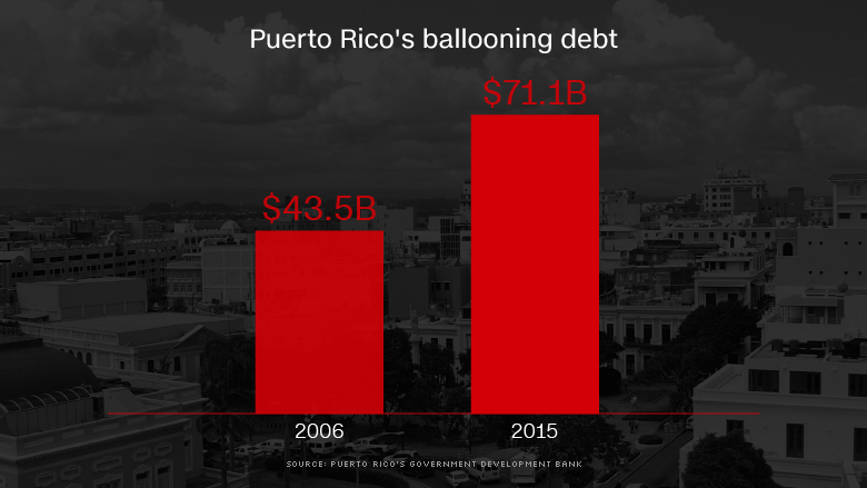 puerto rico total debt