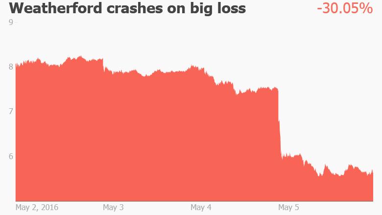 weatherford oil stock crash