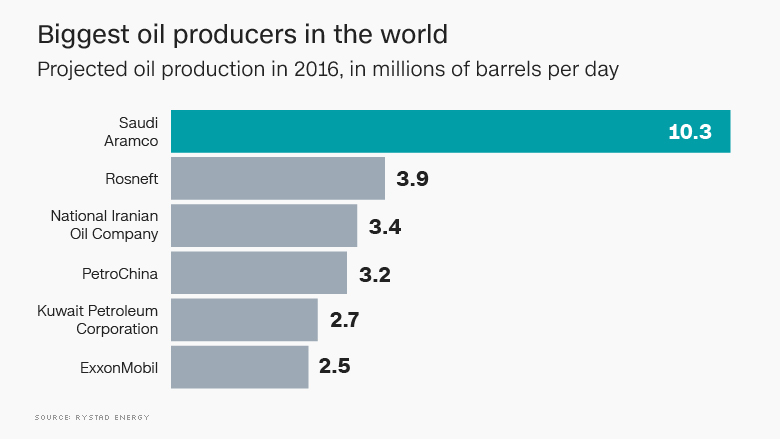 2016 top oil producers