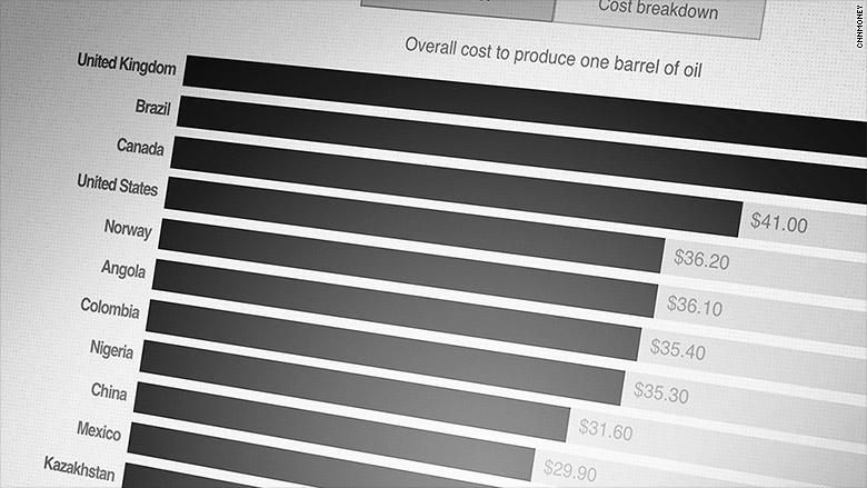 cost produce barrel oil