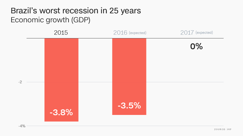 chart brazil worst recession