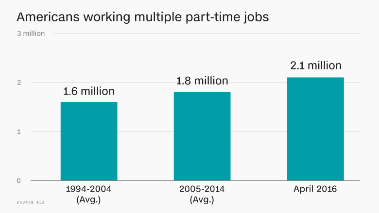 americans multiple part time jobs