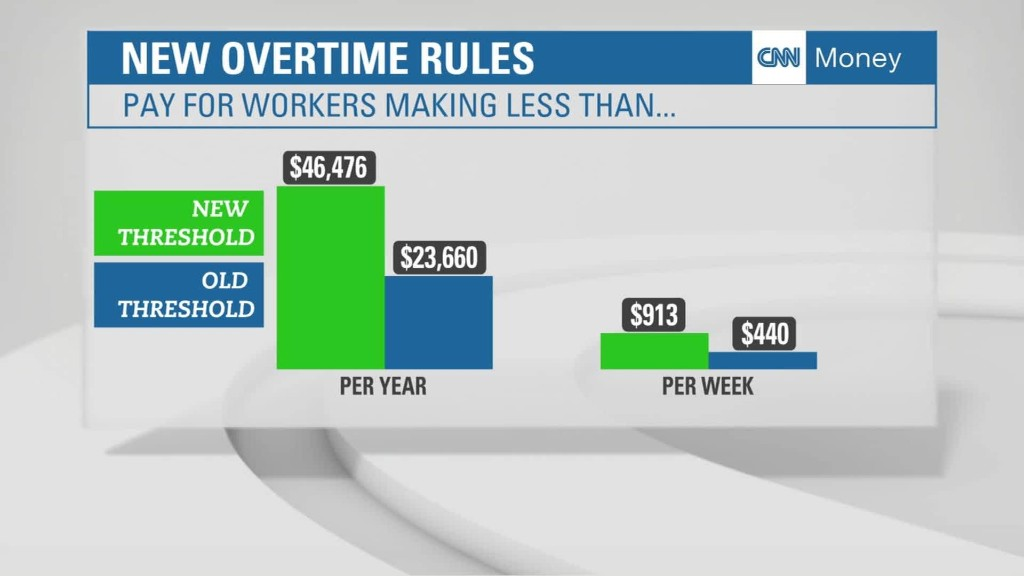 White House expands overtime eligibility