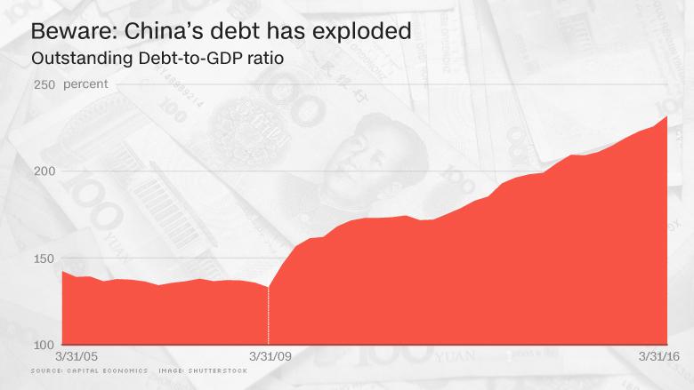 china debt exploded