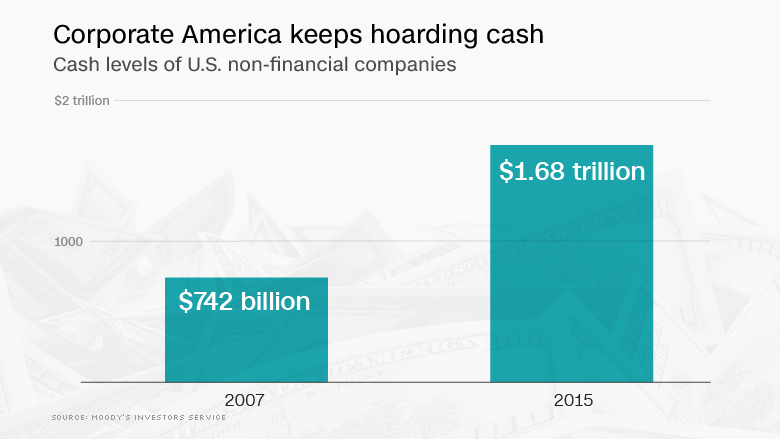 chart corporate america hoarding cash
