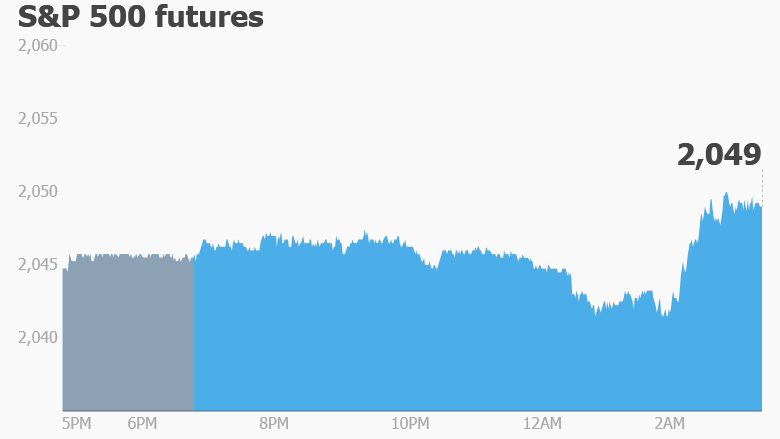 Stock index futures options