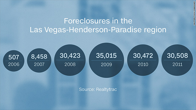 nevada foreclosures