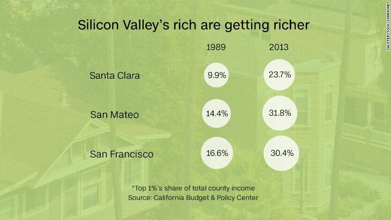 silicon valley graph 2