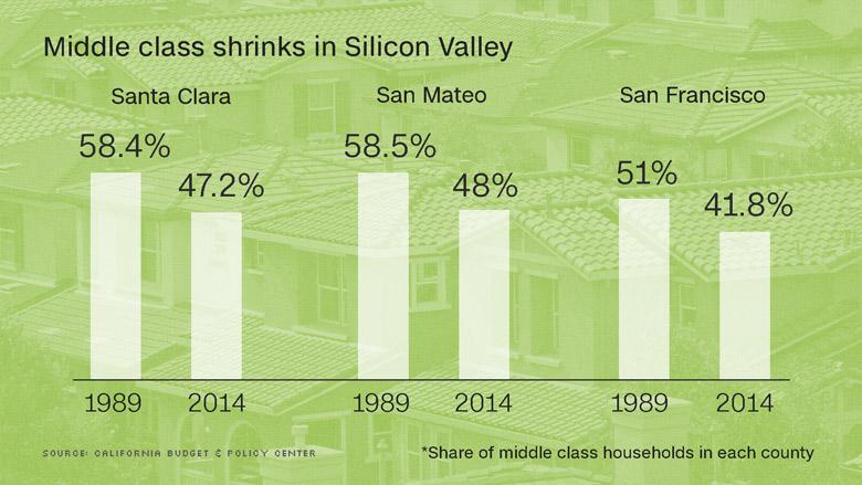 silicon valley graph 1