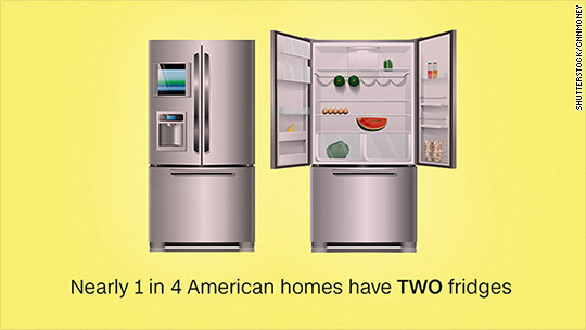 23% of American homes have 2 (or more) fridges