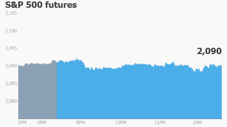 premarket stocks trading futures S&P 500
