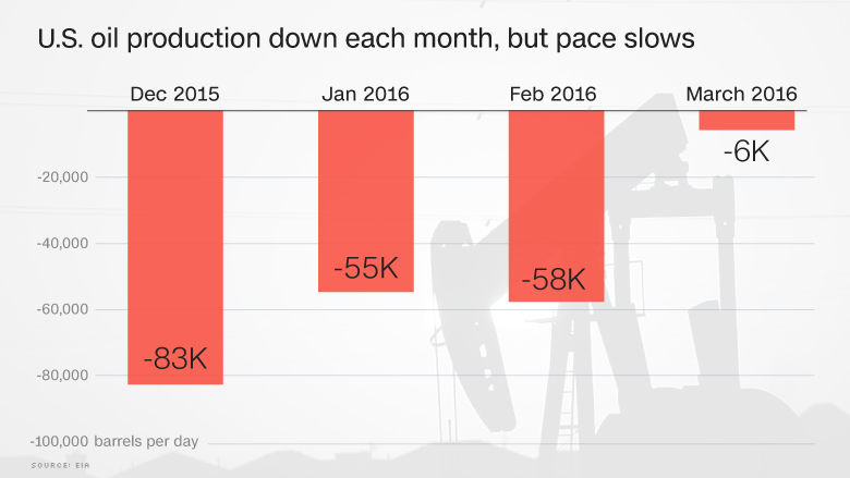 chart oil production down slow