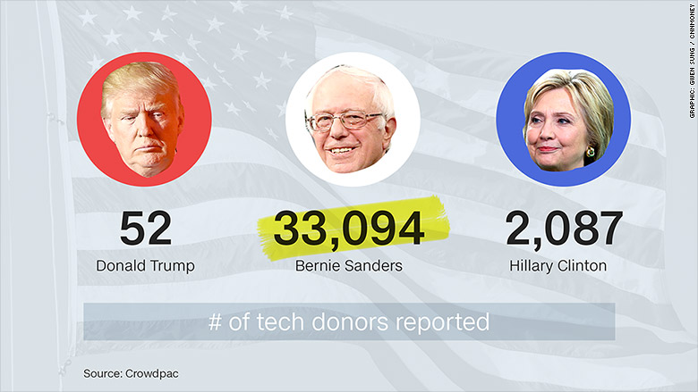 campaign number tech donors