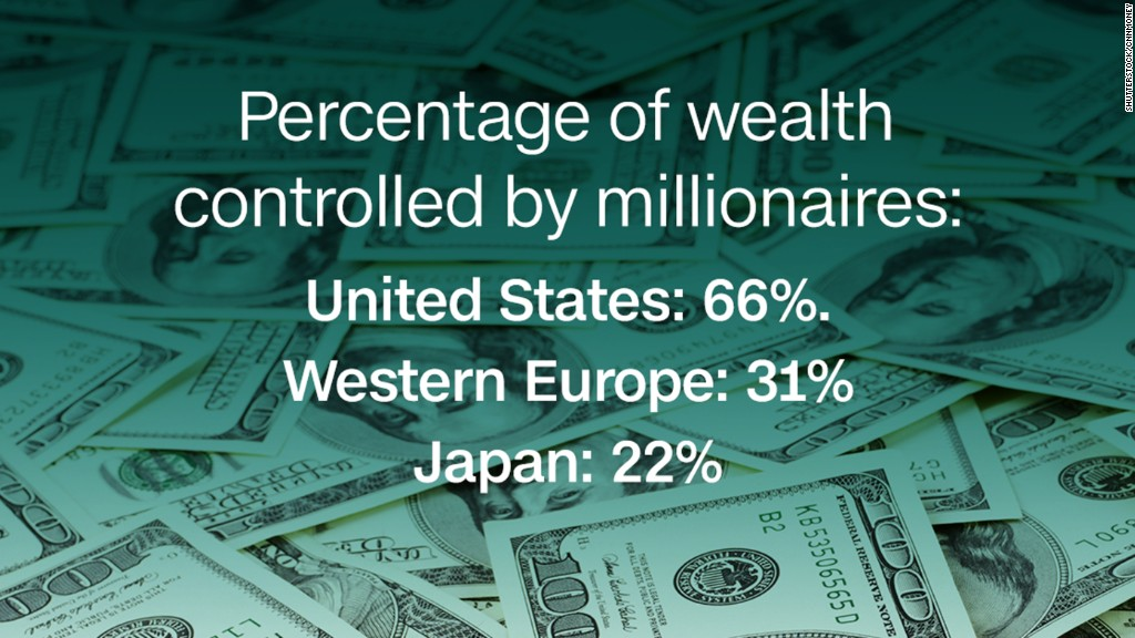 47% of world's wealth controlled by millionaires
