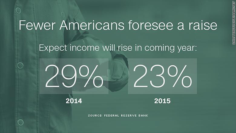 fed data fewer raises