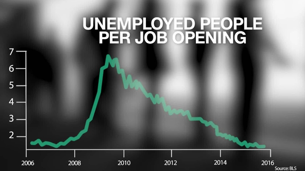 1.3 job seekers for every job opening