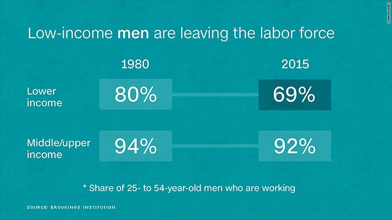 chart employment rate gap men