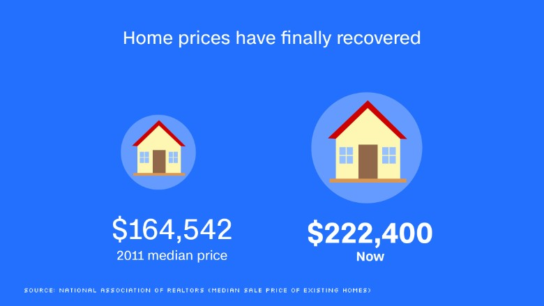 chart us economy home prices