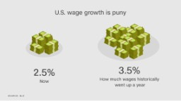 10 key facts about the U.S. economy