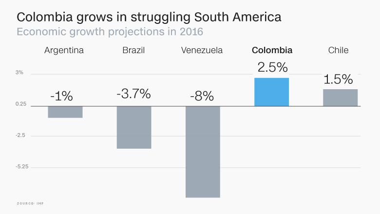 chart colombia growth