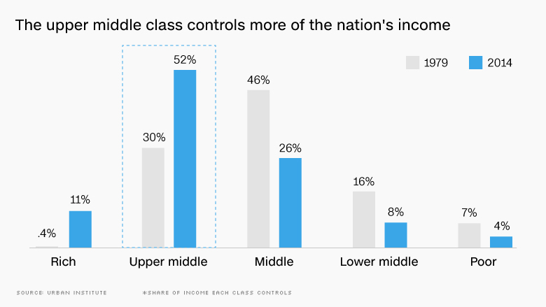 upper middle class nation income