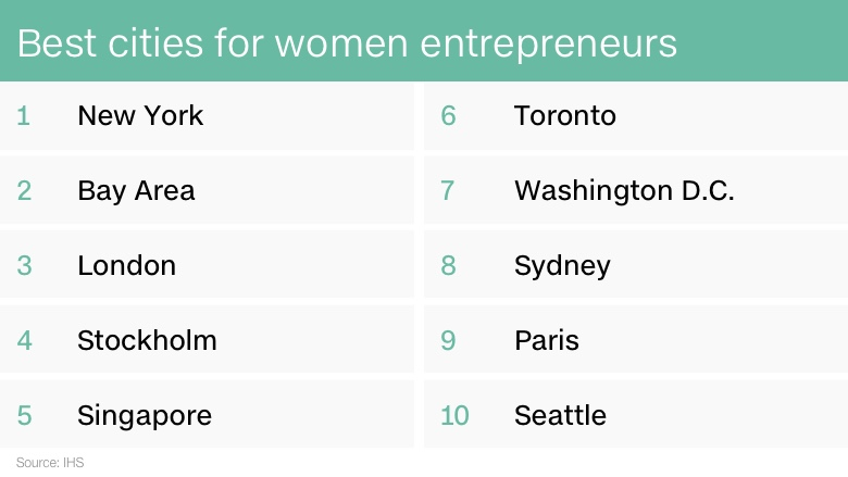 best cities women entrepreneurs 2016