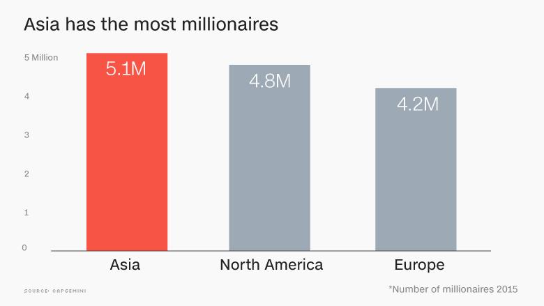 chart asia millionaires