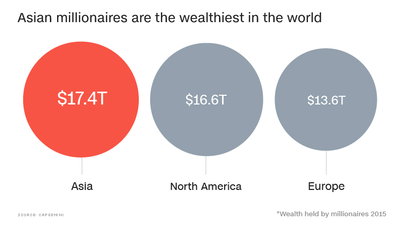 Pacific has more private wealth than N America