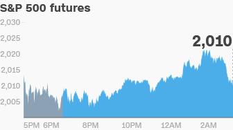 premarket futures chart 0627