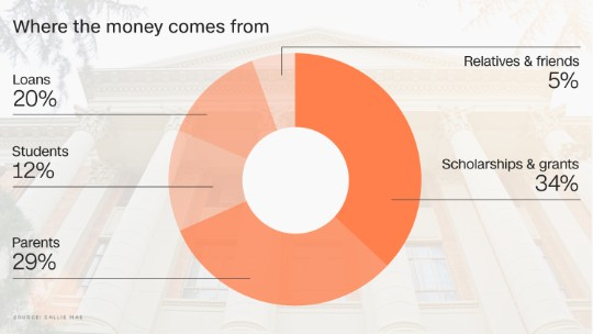 How the typical American family pays for college