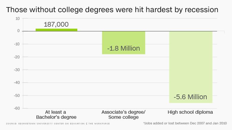 chart college grads recession