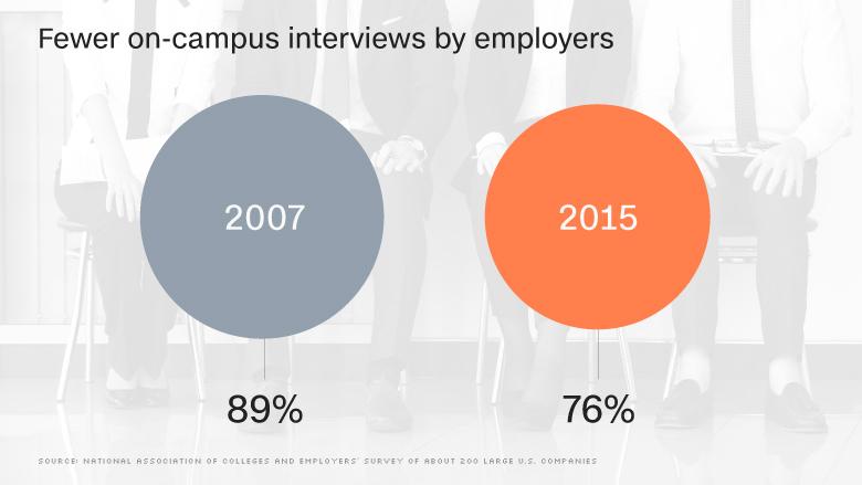 chart firm college interviews