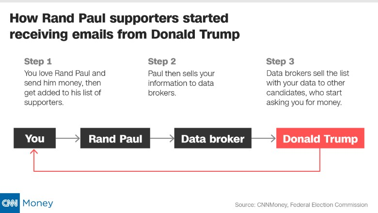 presidential candidate sell donor data steps
