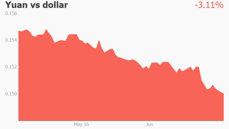 yuan dollar july 2016