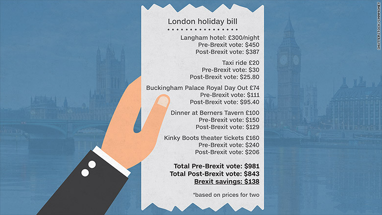 london prices brexit
