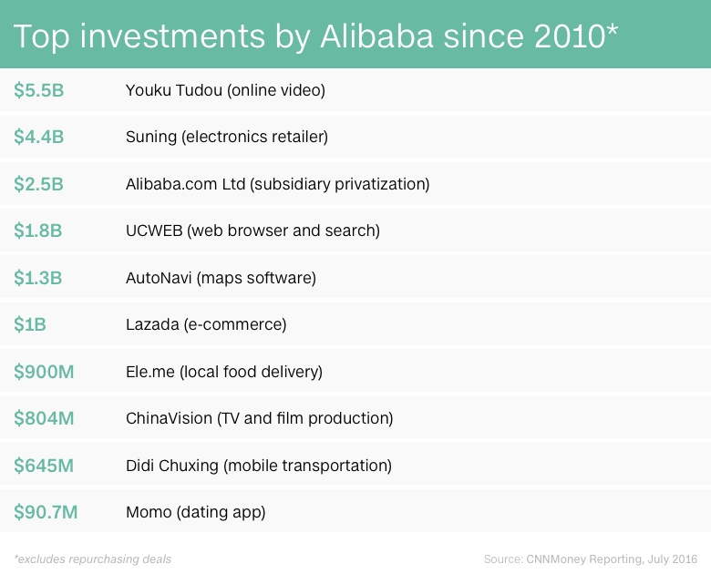 chart alibaba investments