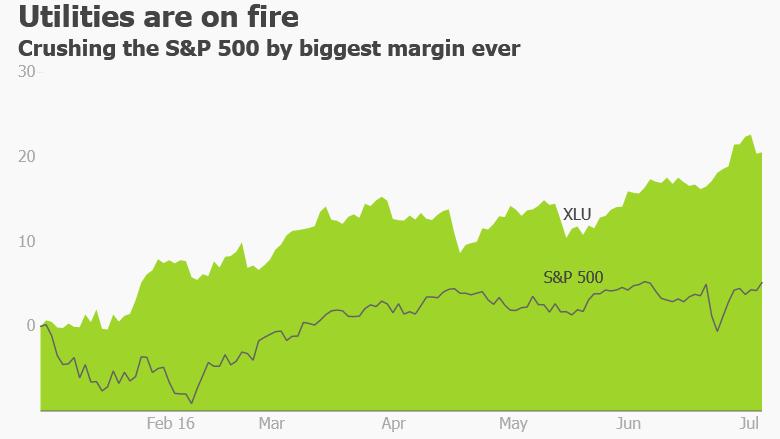 utilities stocks
